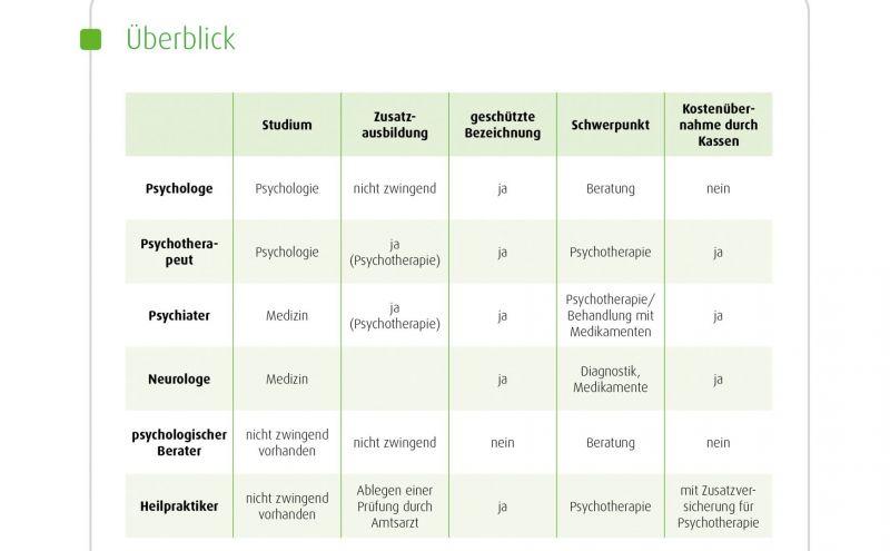Unterschied Psychologe Psychiater